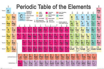 Плакат Periodic Table
