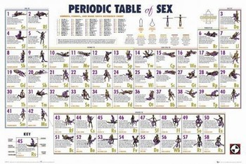 Periodic table - sexology плакат