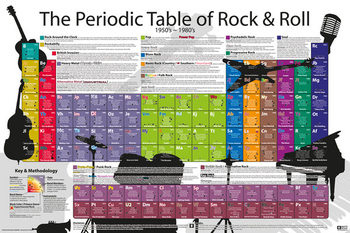 Plagát Periodic Table - Rock and Roll