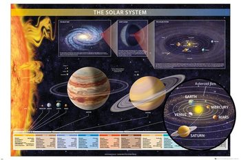 Poster Chartex - Solar System