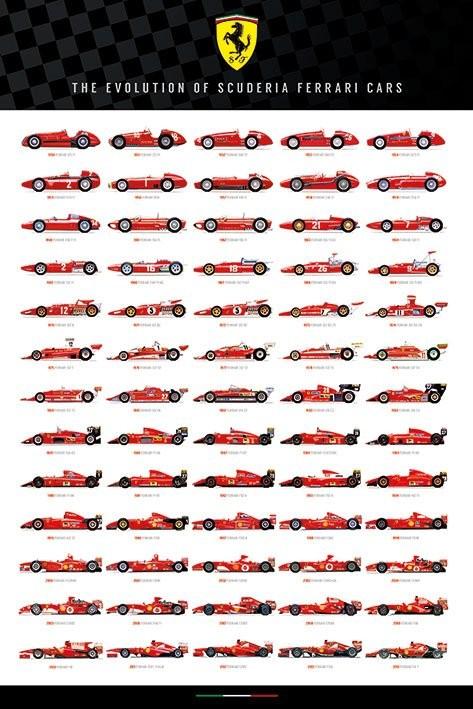 Ferrari - Evolution of Scuderia Cars Плакат