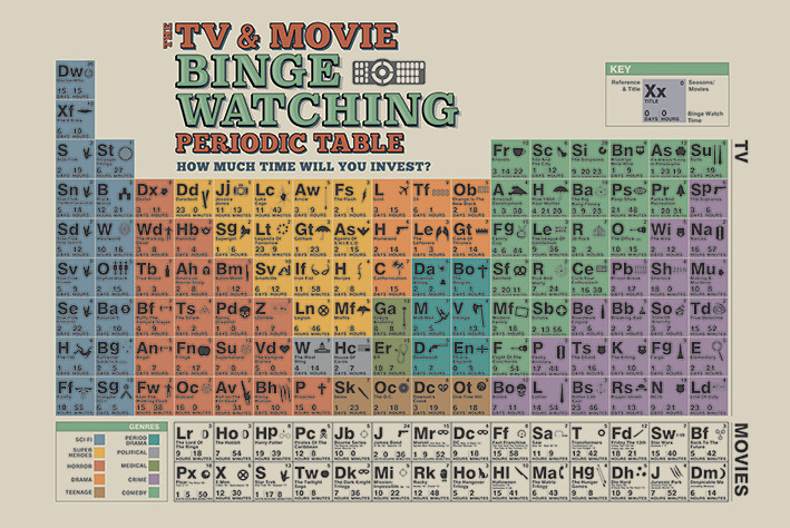 Plakát, Obraz - The TV And Movie Binge Watching Periodic Table, (91,5 x 61 cm)