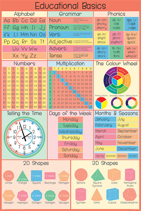 Educational Basics Poster