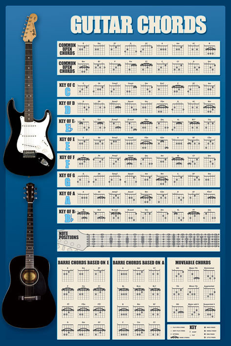 Plagát Guitar - chords