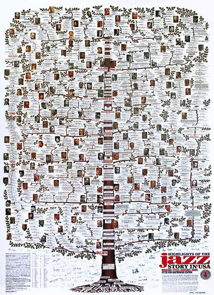 Plagát Highlights of the Jazz Story in USA - Jazz-Family-Tree