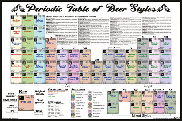 Plagát Periodic Table - Of Beer Styles