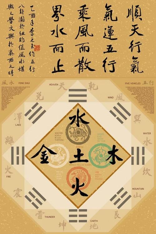 Plagát Yuan Lee - feng shui