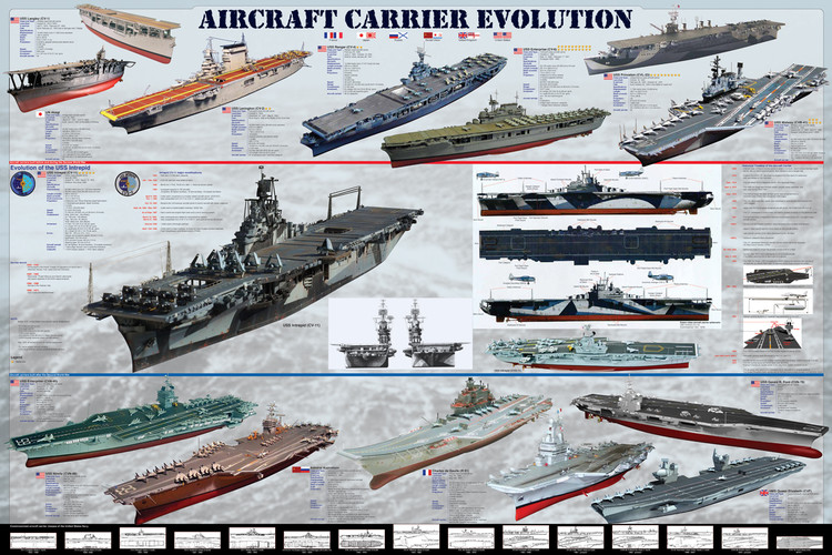 Aircraft carrier evolution Plakát