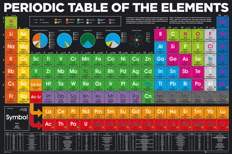 Periodic table - elements Plakát