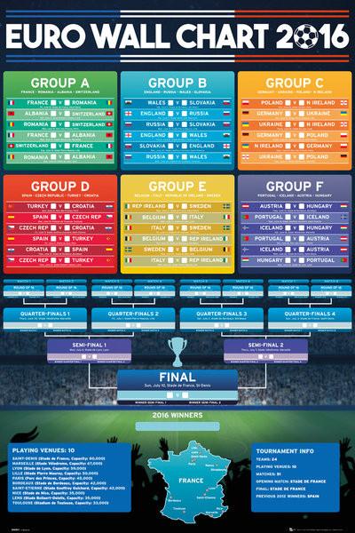 Plakát Euro 2016 - Wall Chart