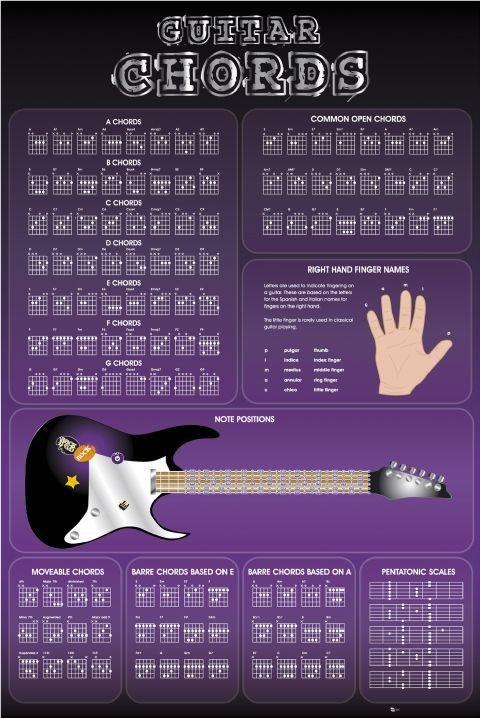 Plakát Guitar Chords II