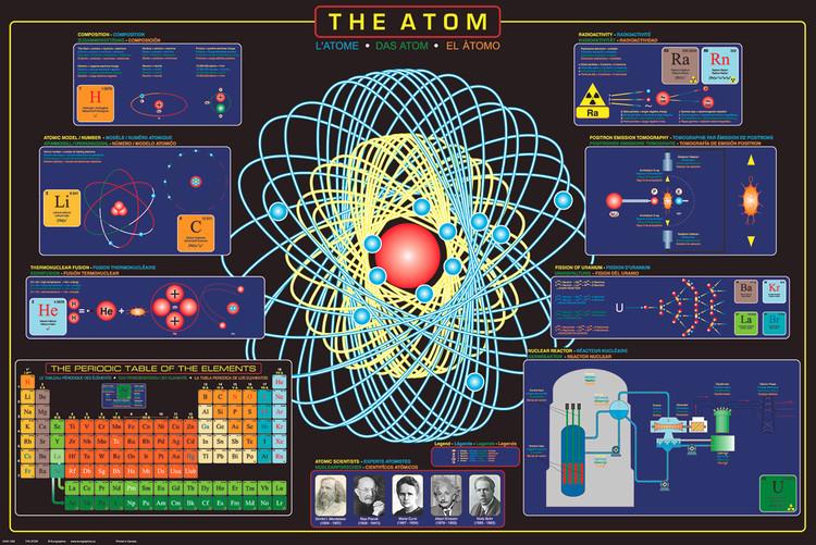 Plakat The atom