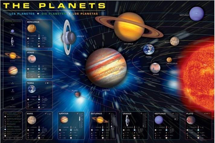 Plakát The planets