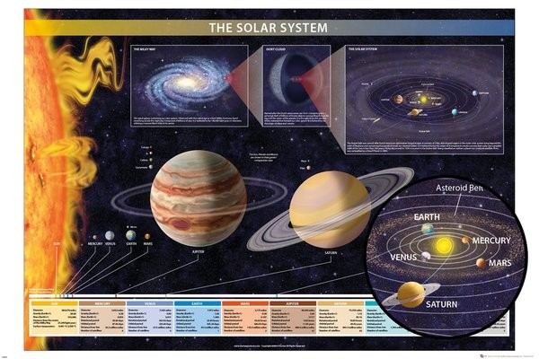 Póster Chartex - Solar System