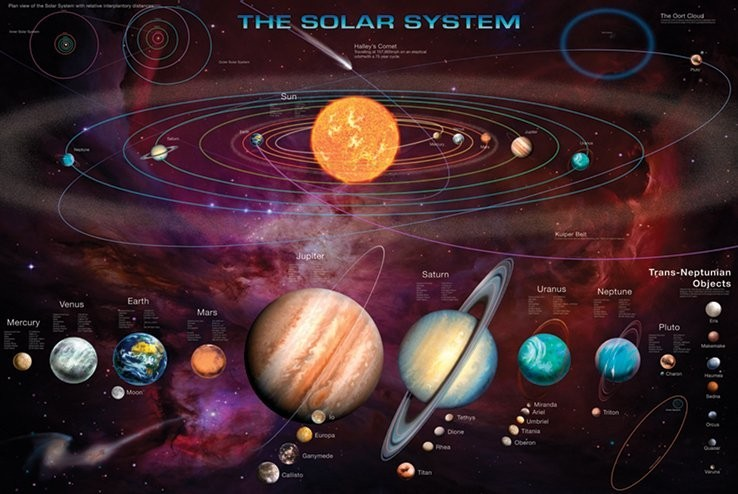 Póster  Solar system & T.N.Os