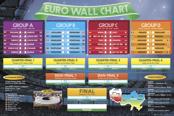 Poster Euro wall chart